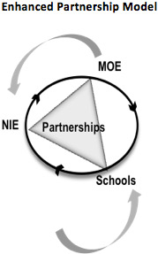 enhanced-partnership-model