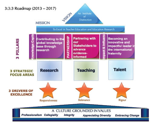 Director NIE Launches New 5-Year Strategy Plan: 3:3:3 Roadmap ...