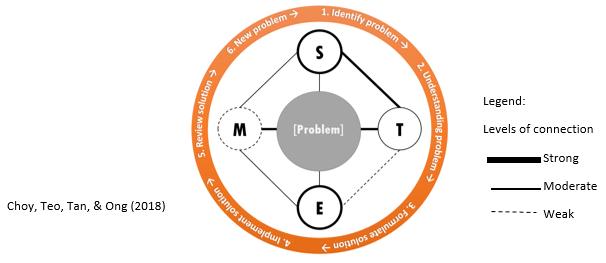 S-T-E-M Quartet Instructional Framework
