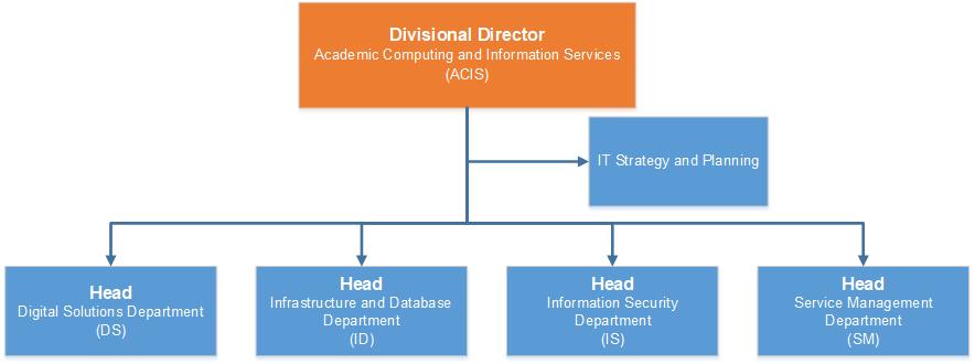 ACIS Org Chart_v2