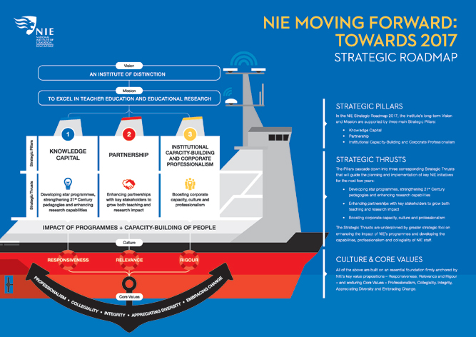 NIE-Strategic-RoadMap-A3-(14-Sep-2015)